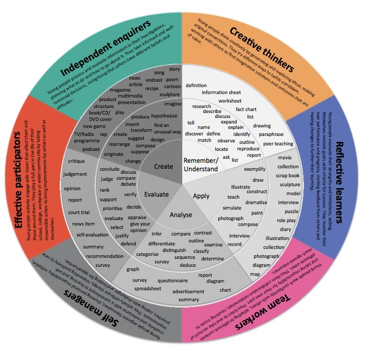 Blooms Taxonomy for Planning