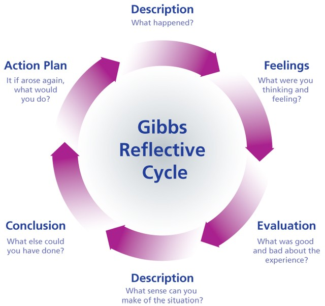 a guide to reflective practice essay What is reflective practice the reflective learning process: the skills you need guide to personal development.